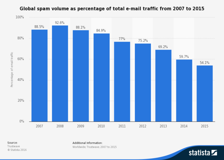 statistic_id420400_spam_-share-of-global-email-traffic-2007-2015
