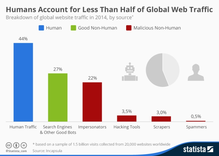 chartoftheday_1894_Global_website_traffic_by_source_n