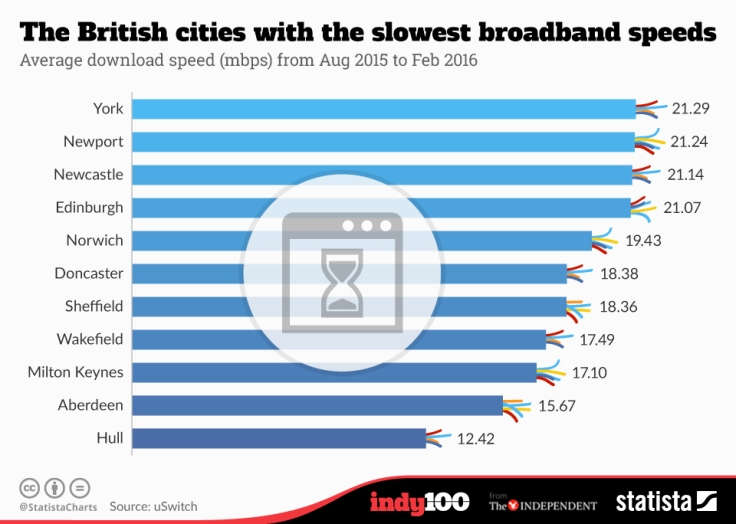 chartoftheday_4776_the_british_cities_with_the_slowest_broadband_speeds