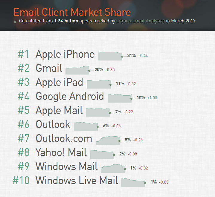 Email client market share - March