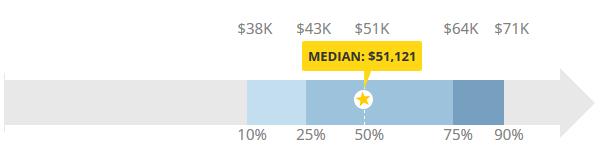 email marketing - salary