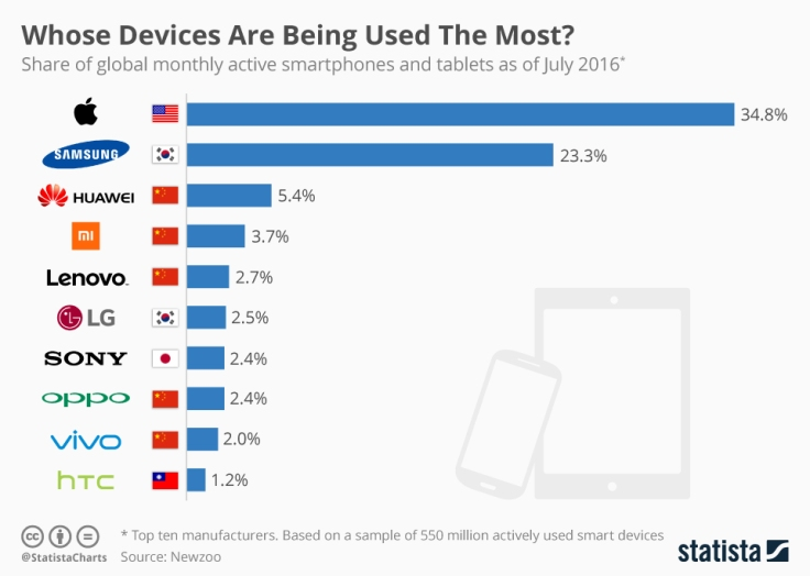 chartoftheday_9027_whose_devices_are_being_used_the_most_n